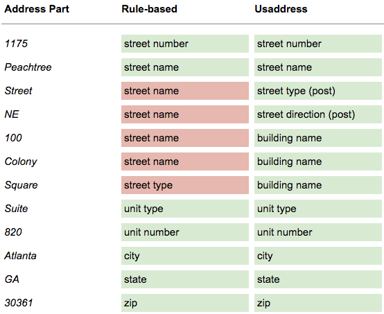parsing addresses with usaddress datamade