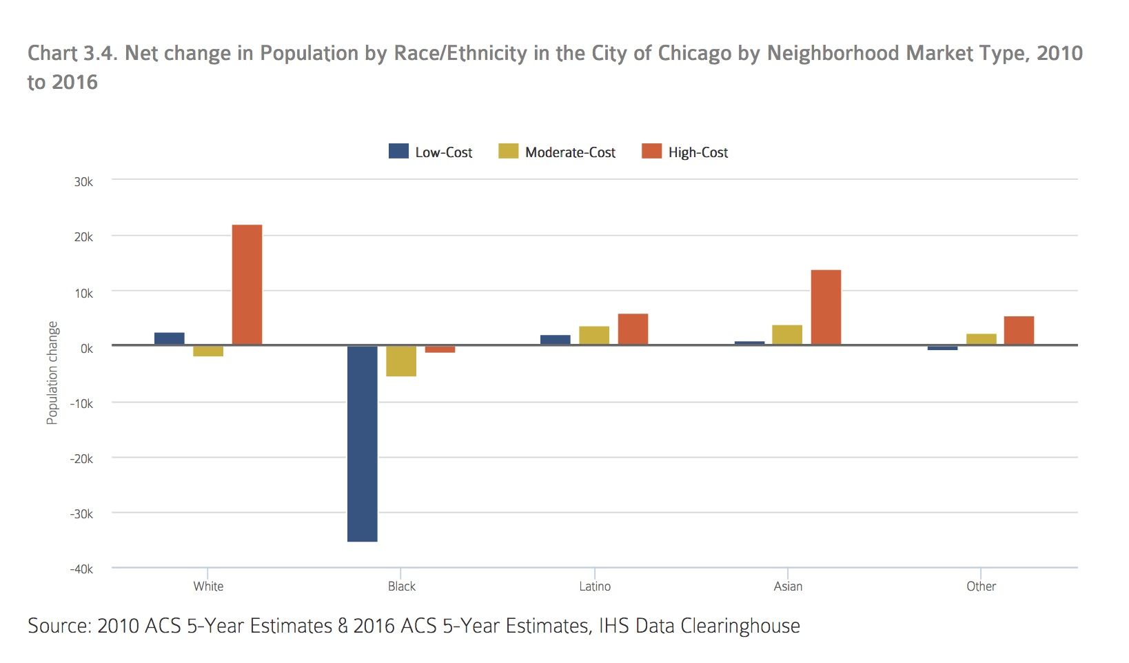 Overview of Chicago's Housing Market
