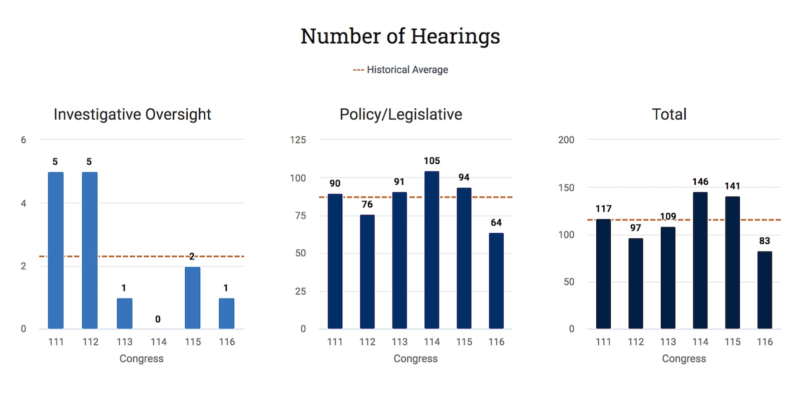 Charts displaying the number of hearings for a committee by category and compared to the historical average.