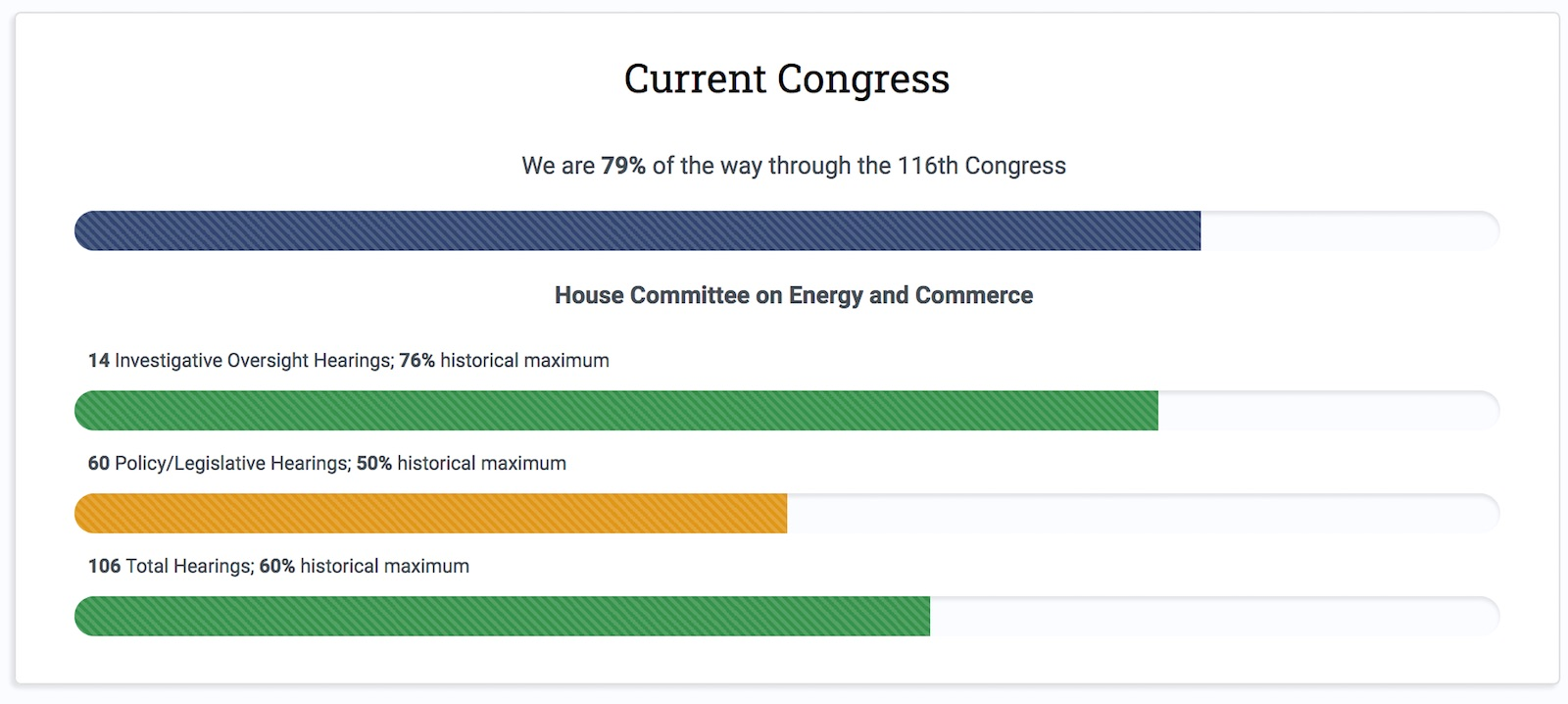 Chart showing the progress to date on oversight for the current congress