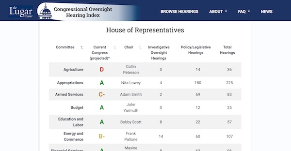 Congressional Oversight Hearing Index